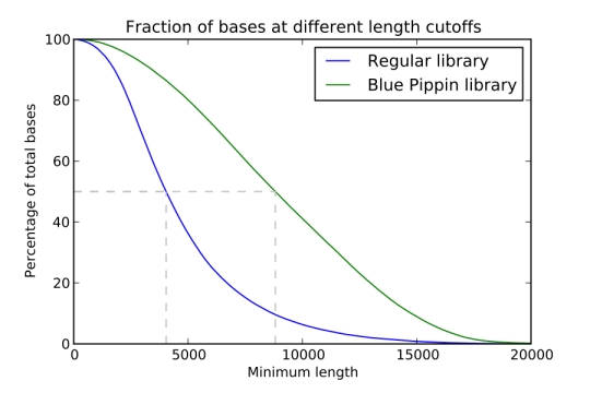 Fraction of bases at different length cutoffs of longest subreads from the sequenced libraries before and after BluePippin cleanup